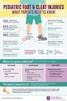 Pediatric Foot Injuries Infographic
