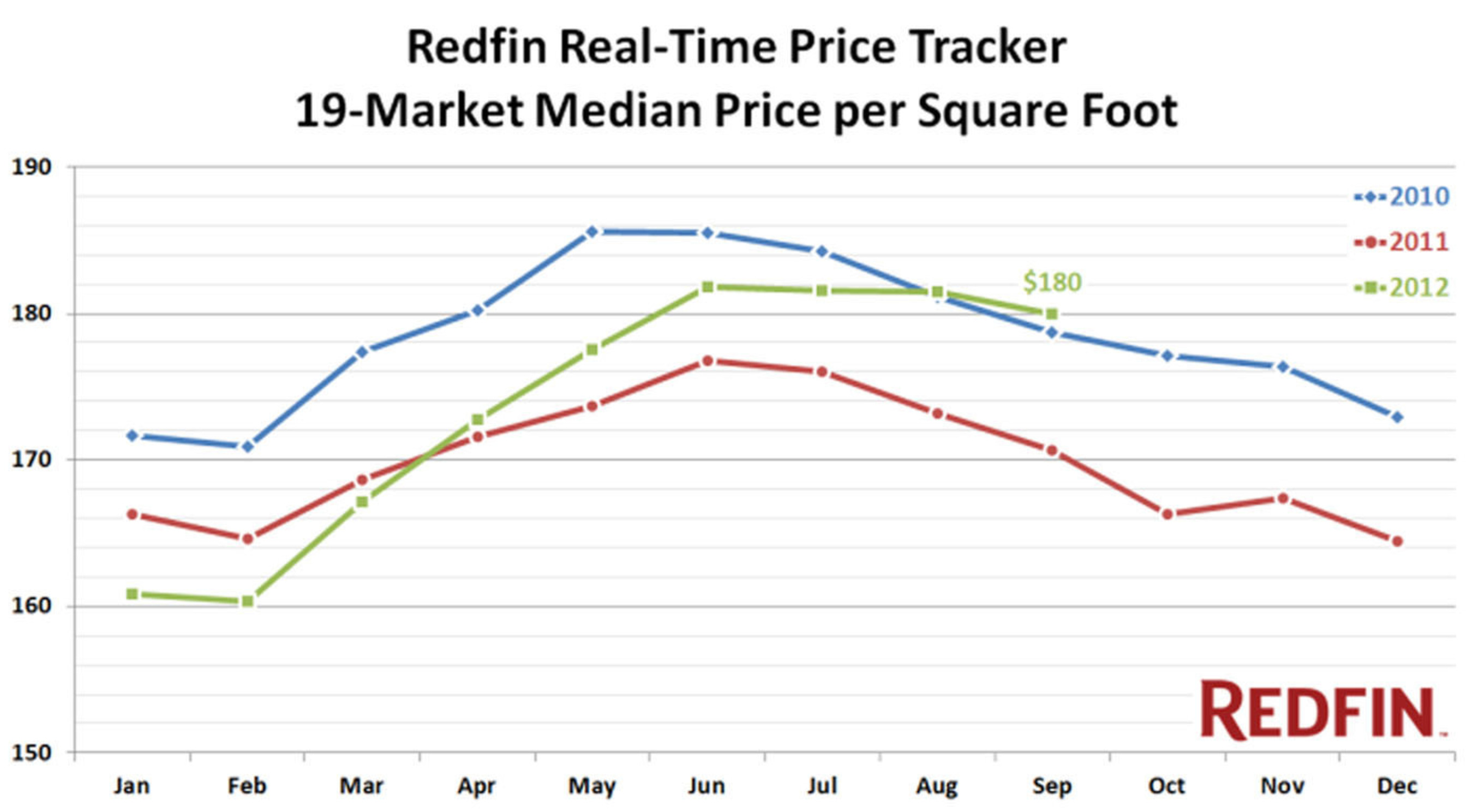 Redfin Real-Time Home Price Tracker September.  (PRNewsFoto/Redfin Corporation)