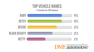 According to a new consumer study from DMEautomotive top vehicle nicknames Begin with a 'B'. (PRNewsFoto/DMEautomotive) (PRNewsFoto/DMEAUTOMOTIVE)