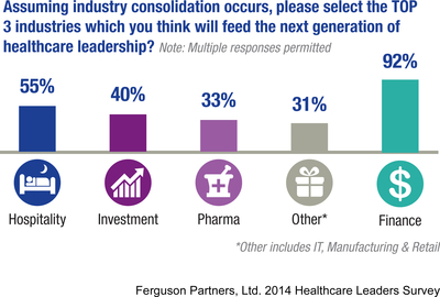 Outsiders may rule in new era of healthcare leadership according to 2014 Ferguson Partners, Ltd. Healthcare Leaders Survey. (PRNewsFoto/FPL Advisory Group & Ferguson Partners, Ltd.) (PRNewsFoto/FPL ADVISORY GROUP _ FERGUSON___)