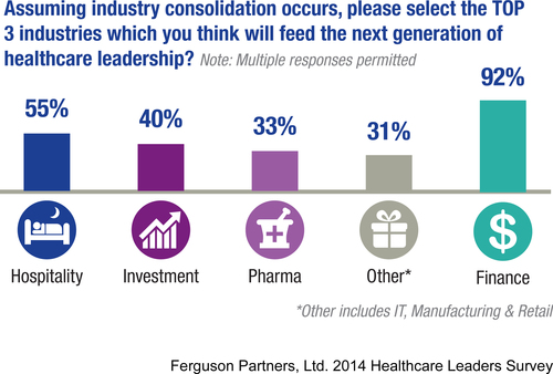 Outsiders may rule in new era of healthcare leadership according to 2014 Ferguson Partners, Ltd. Healthcare Leaders Survey. (PRNewsFoto/FPL Advisory Group & Ferguson Partners, Ltd.) (PRNewsFoto/FPL ADVISORY GROUP _ FERGUSON___)