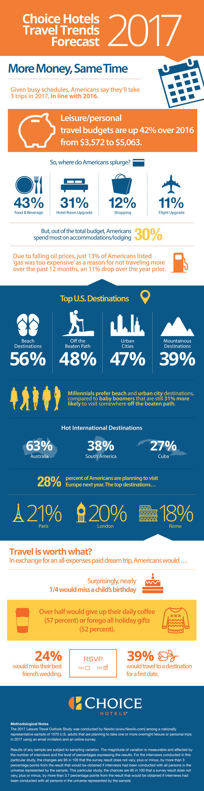2017 Travel Trends Outlook Infographic