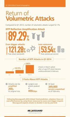 Nexusguard Infographic (PRNewsFoto/Nexusguard)