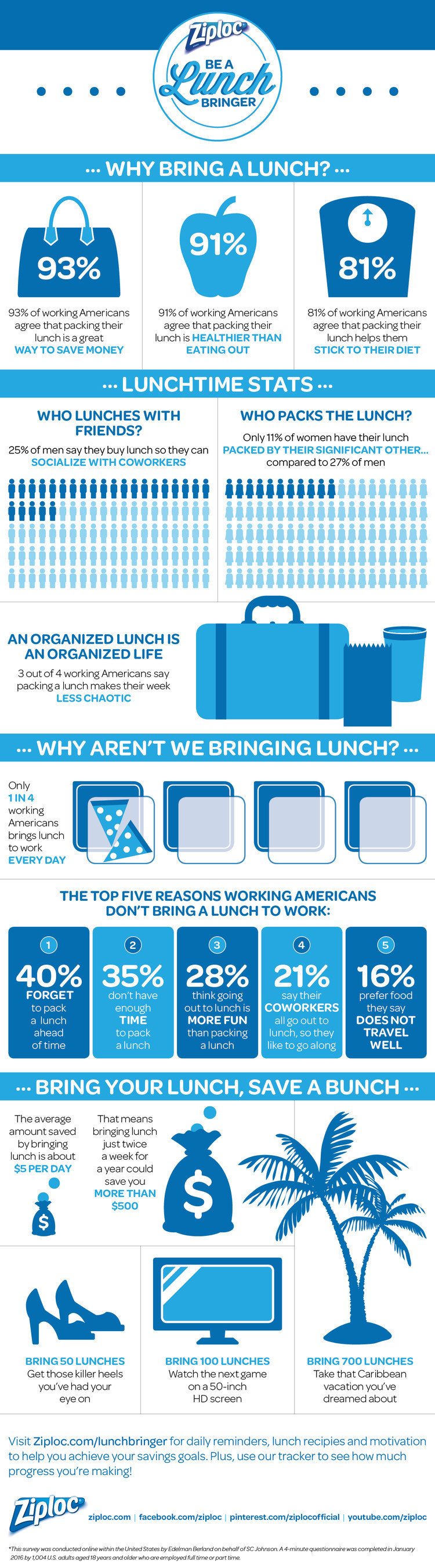 Being a Lunch Bringer helps lead to better personal health, less stress and helps you save money.