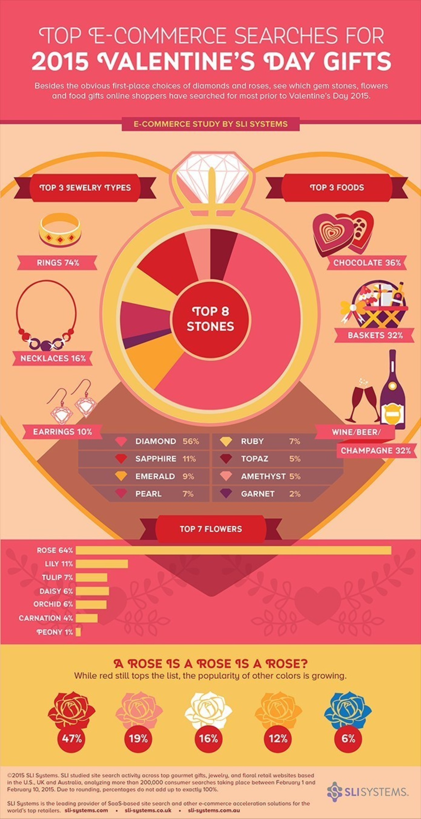 Top E-Commerce Searches for 2015 Valentine's Day Gifts