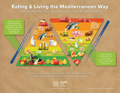 Infographic: Eating & Living the Mediterranean Way.  (PRNewsFoto/Barilla Center for Food & Nutrition)