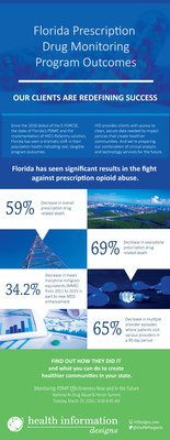 Florida's Department of Health is experiencing amazing outcomes with the help of Health Information Designs. Does your program measure up? Are you prepared for measuring the outcomes of the future?