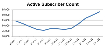 Snap Interactive Announces April 2014 Subscriber Growth