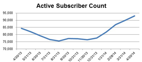 Snap Interactive Announces April 2014 Subscriber Growth (PRNewsFoto/Snap Interactive, Inc.)