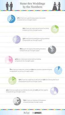 TheKnot.com & The Advocate Same-Sex Wedding Survey.  (PRNewsFoto/TheKnot.com)