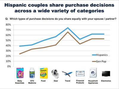 Shopping Chart. (PRNewsFoto/BabyCenter)