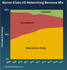 Crehan: Server-Class I/O Networking Revenue Mix.  (PRNewsFoto/Crehan Research Inc.)