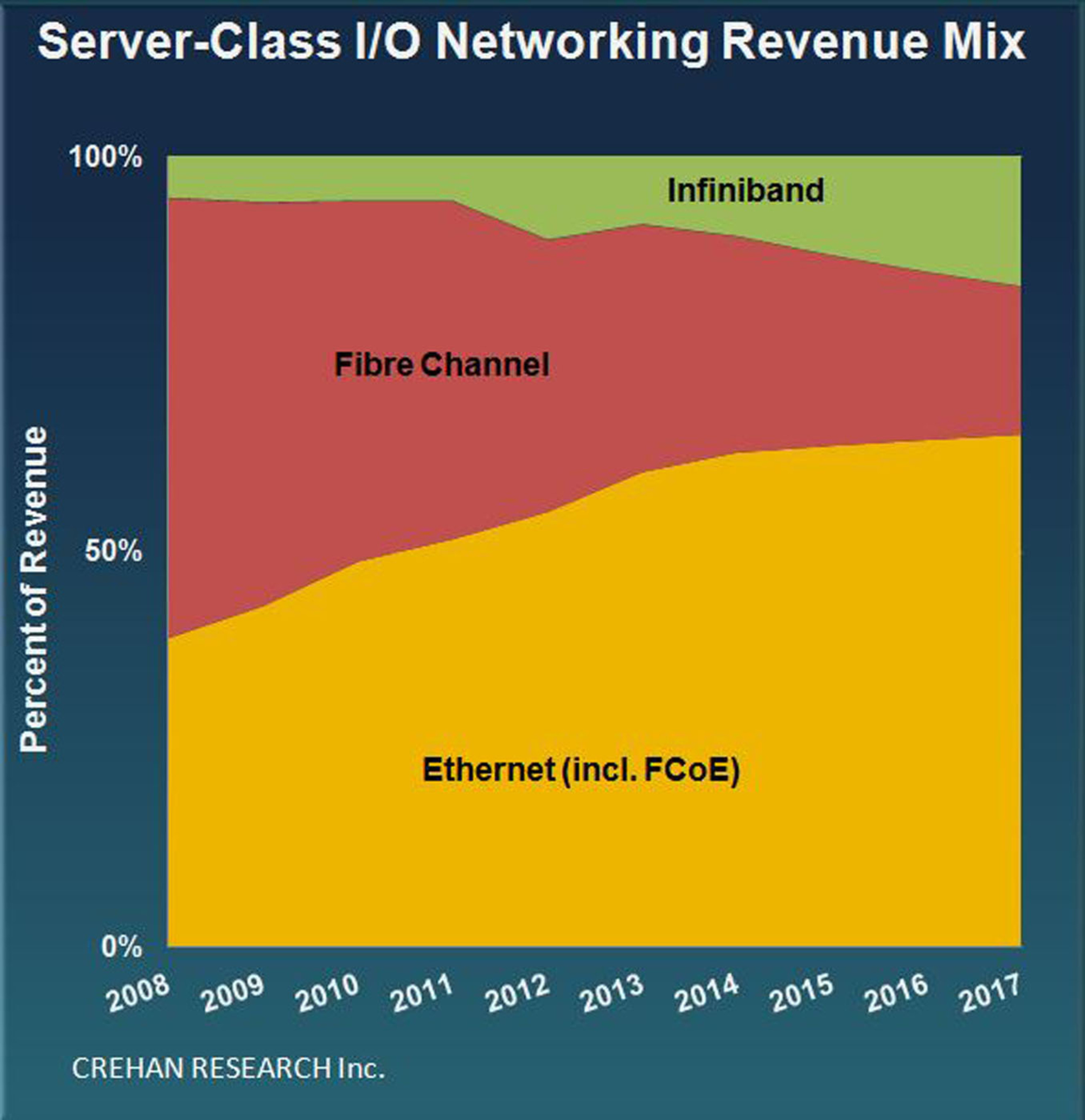 Crehan Sees Server-Class I/O Networking Revenues Reaching $2.5 Billion