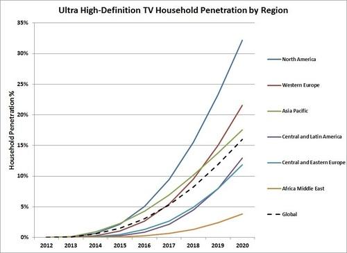 Household penetration definition