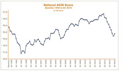 National ACSI Scores, 1994 to Q1 2016 (0-100 Scale)