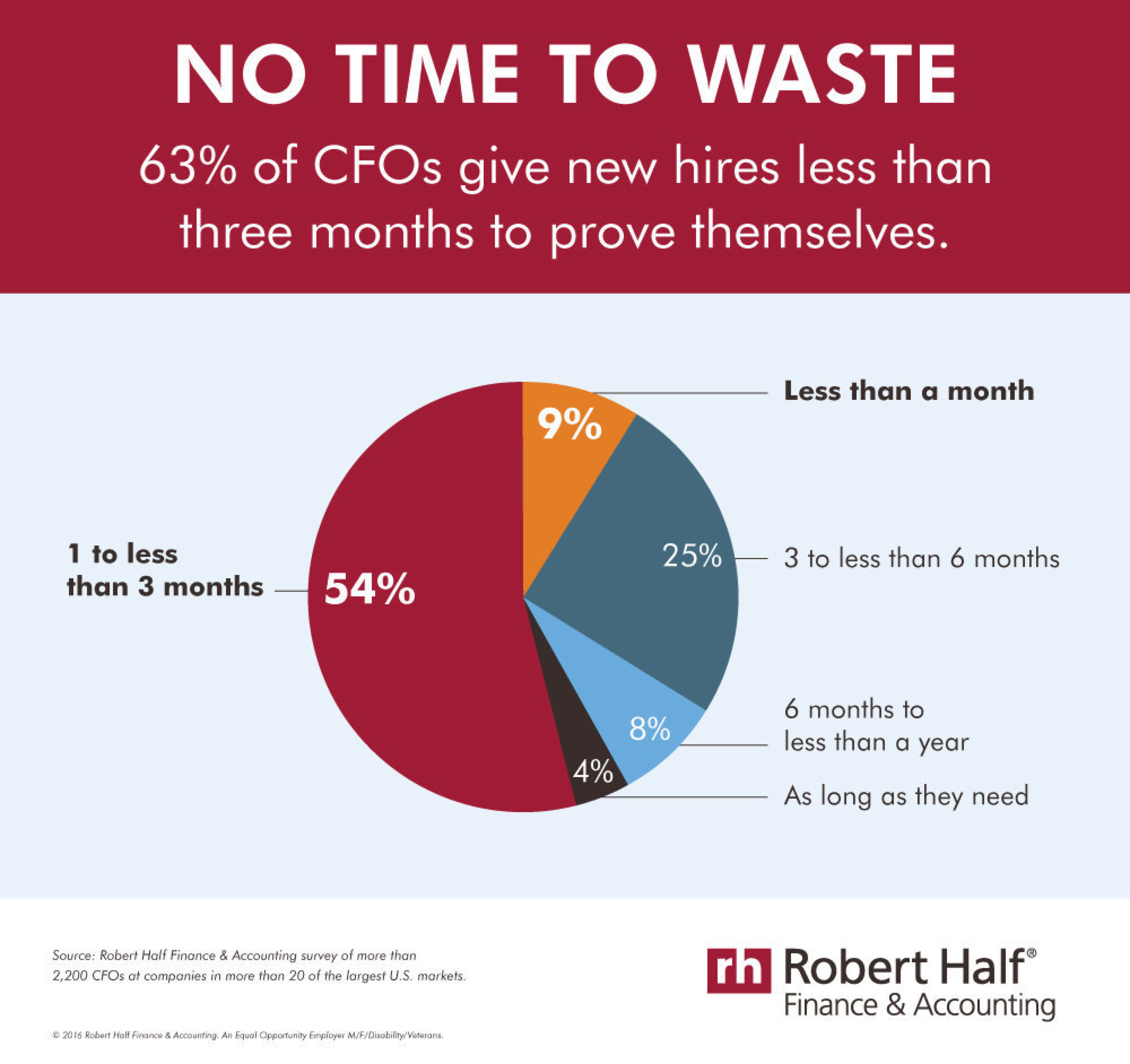 No Time to Waste: 63% of CFOs give new hires less than three months to prove themselves.
