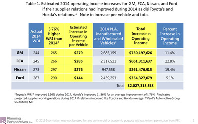 This table shows that if Ford, FCA, GM and Nissan had improved their supplier relations by 8.7 percent this year -- the average gain of Toyota and Honda -- those four automakers collectively could have earned an estimated $2 billion more.  This would have been an operating income increase from about 5 percent to nearly 23 percent.  Toyota and Honda continue to extend their lead over the other four in supplier relations.
