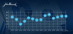 John Hancock Investor Sentiment Index Q2 - 2014 (PRNewsFoto/John Hancock Financial)