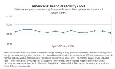 Despite an improving economy, Americans' financial security is at its lowest point in 19 months.