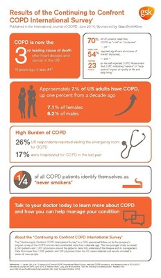 """GSK """"Continuing to Confront COPD International Patient Survey"""" Points to Rise of COPD in US"""