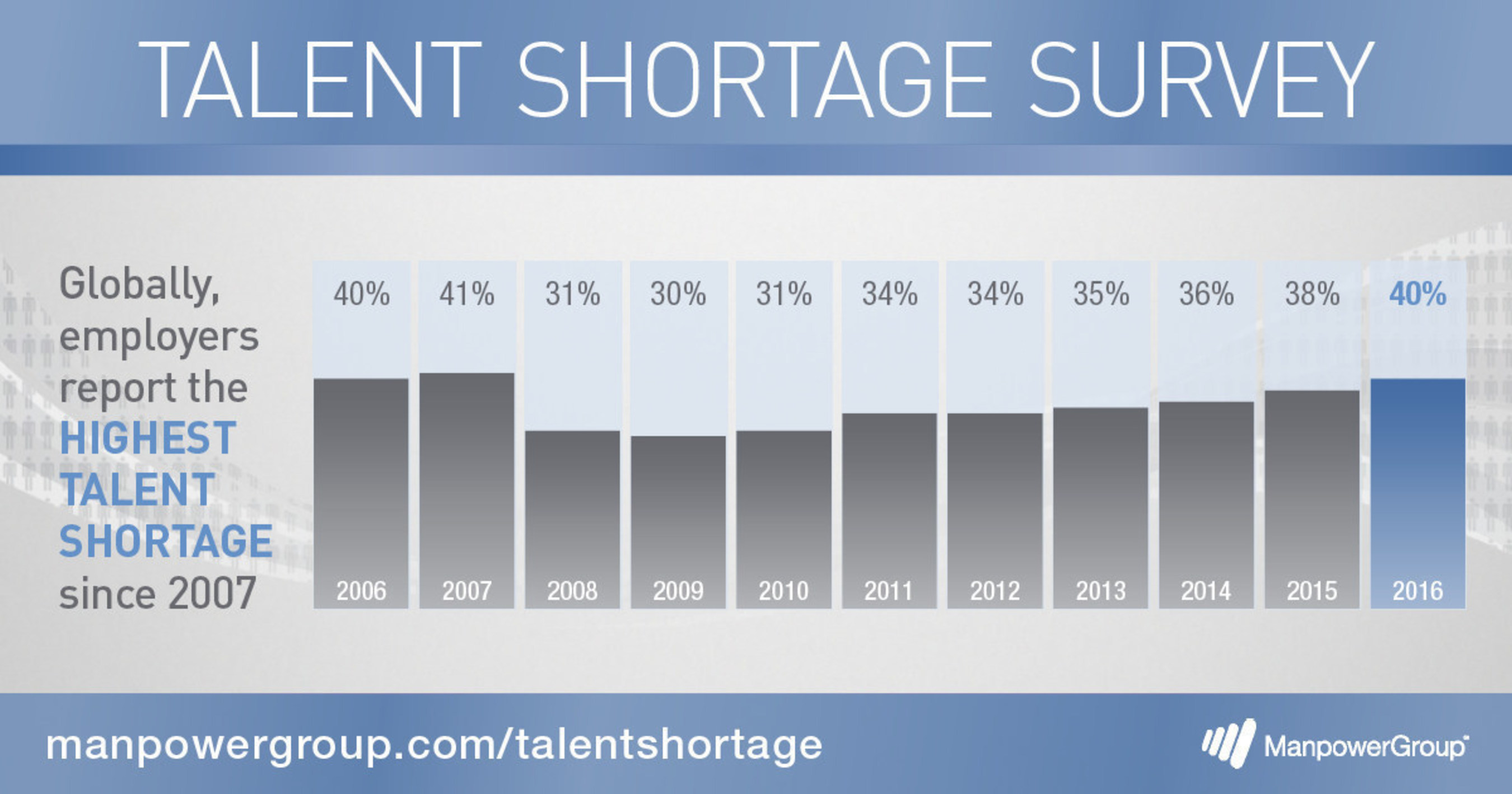 Globally, employers report the highest talent shortage since 2007.