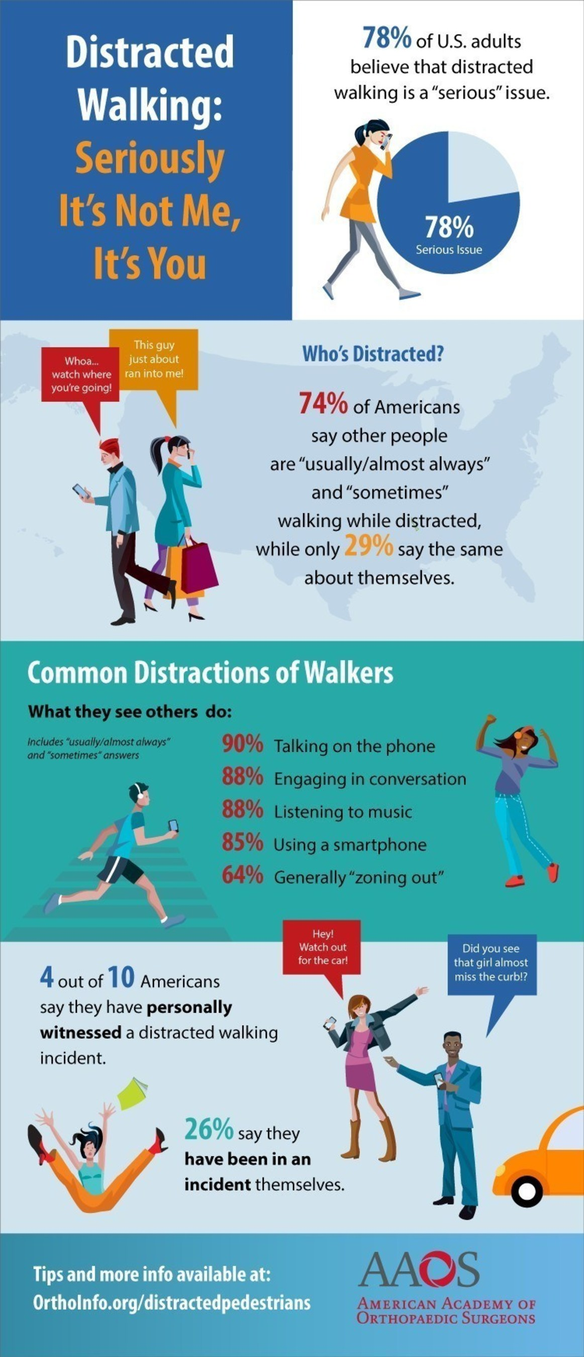 """A new study on distracted walking released today by the American Academy of Orthopaedic Surgeons (AAOS) finds that more than three quarters (78 percent) of U.S. adults believe that distracted walking is a """"serious"""" issue; however, 74 percent of Americans say """"other people"""" are usually or always walking while distracted, while only 29 percent say the same about themselves."""