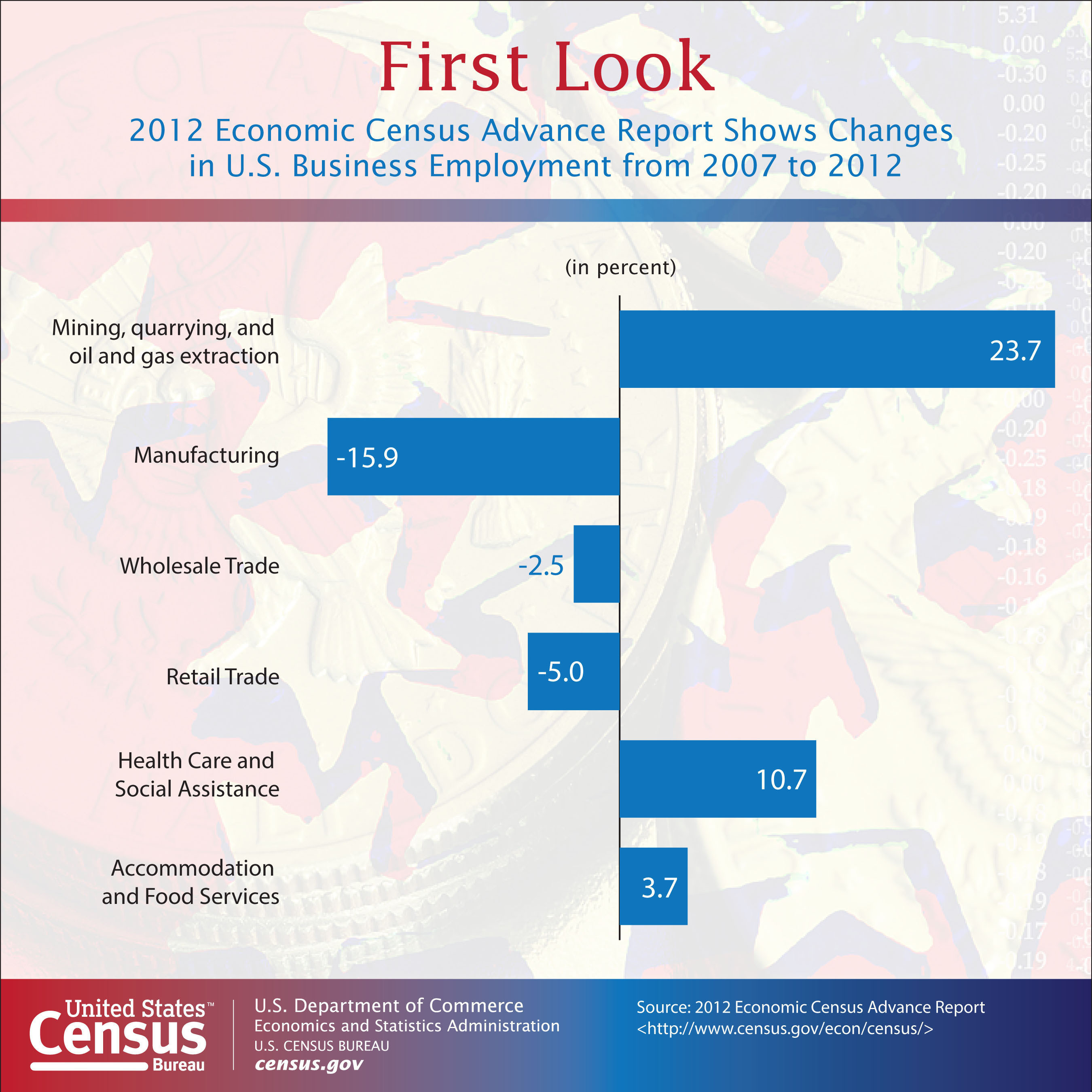 According to the U.S. Census Bureau, employment rose in a number of sectors of the economy between the 2007 and 2012 Economic Censuses, including by 23.7 percent in mining, quarrying, and oil and gas extraction, and 10.7 percent in health care and social assistance. Some sectors of the economy saw employment declines, however.  (PRNewsFoto/U.S. Census Bureau)