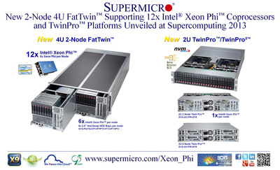 Supermicro(R) Unveils New 2-Node 4U FatTwin supporting 12x Intel Xeon Phi at SC13.  (PRNewsFoto/Super Micro Computer, Inc.)