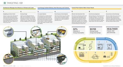 Targeting 100! Hospital Energy Savings Infographic
