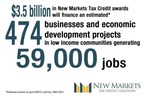 $3.5 billion in New Markets Tax Credit awards will finance an estimated 474 businesses and economic development projects in low-income communities generating 59,000 jobs