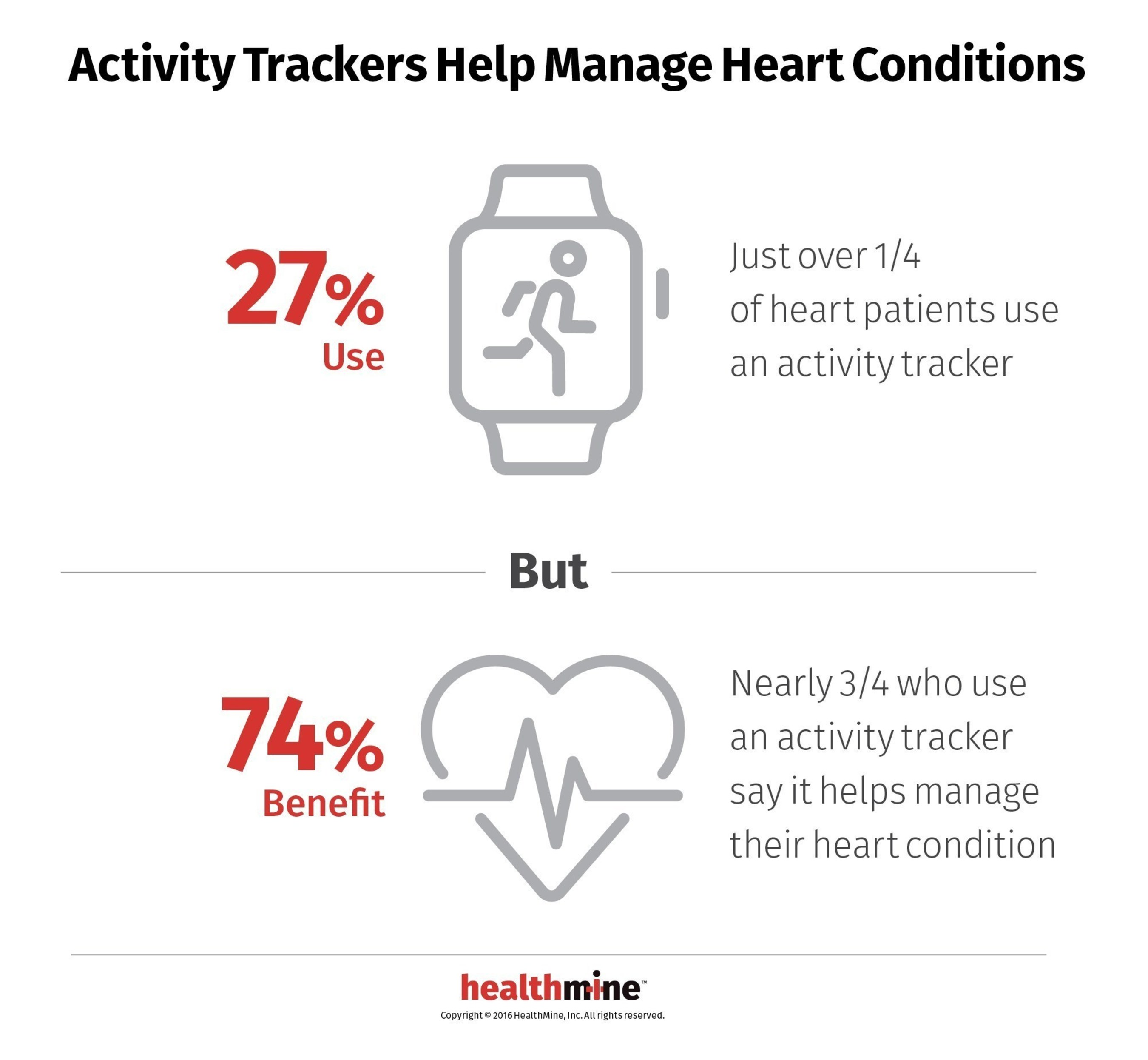 74% of Heart Patients Say Activity Trackers Help, But Only 27% Use Them, Found HealthMine Survey