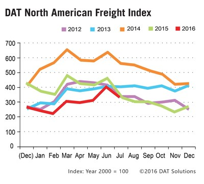 "July spot market freight availability caught up with 2015 levels for the first time this year, due to an increase in volume for dry and refrigerated (""reefer"") van trailers, and despite a year-over-year flatbed freight volume decline."