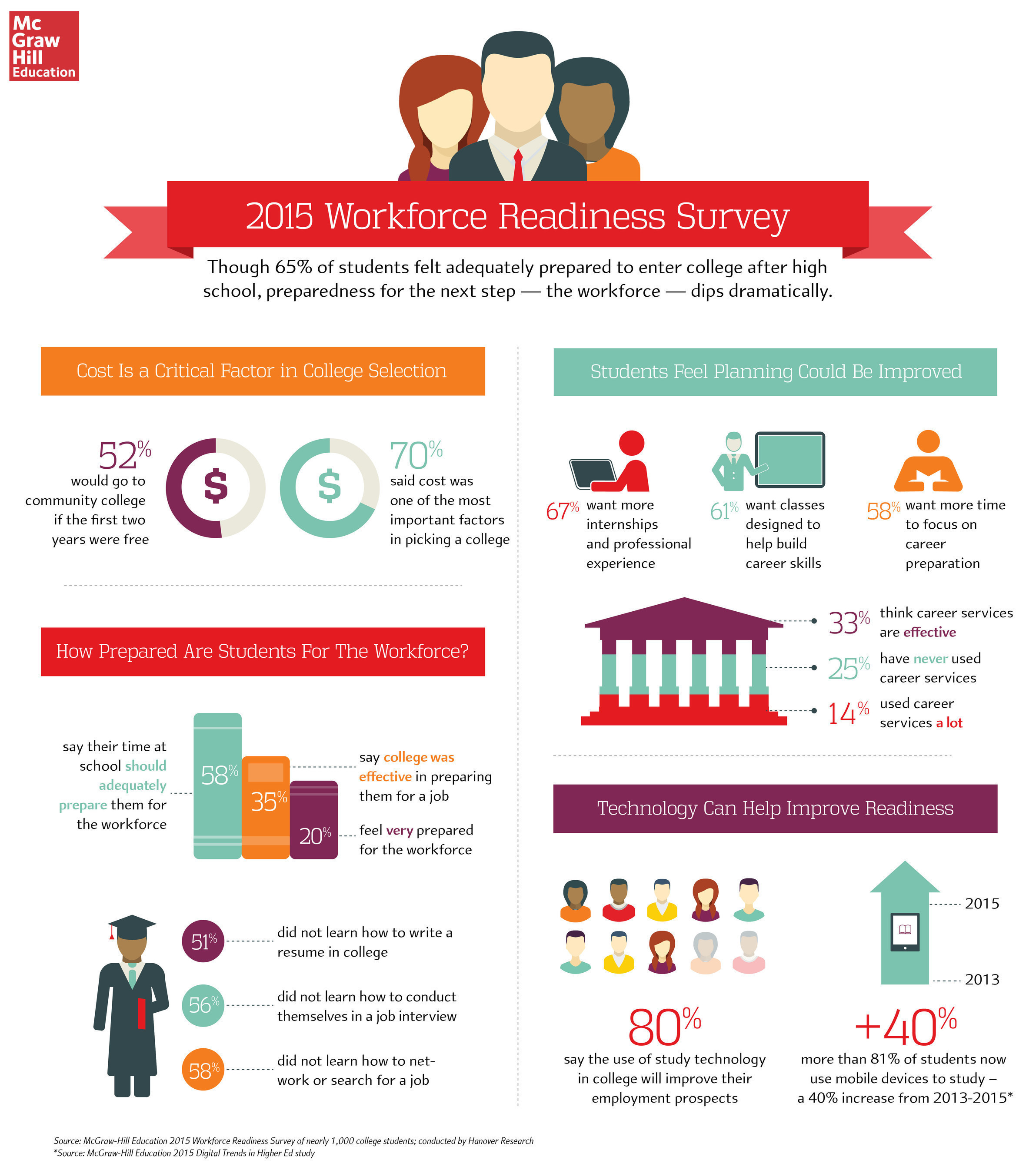 McGraw-Hill Education 2015 Workforce Readiness Survey | Infographic