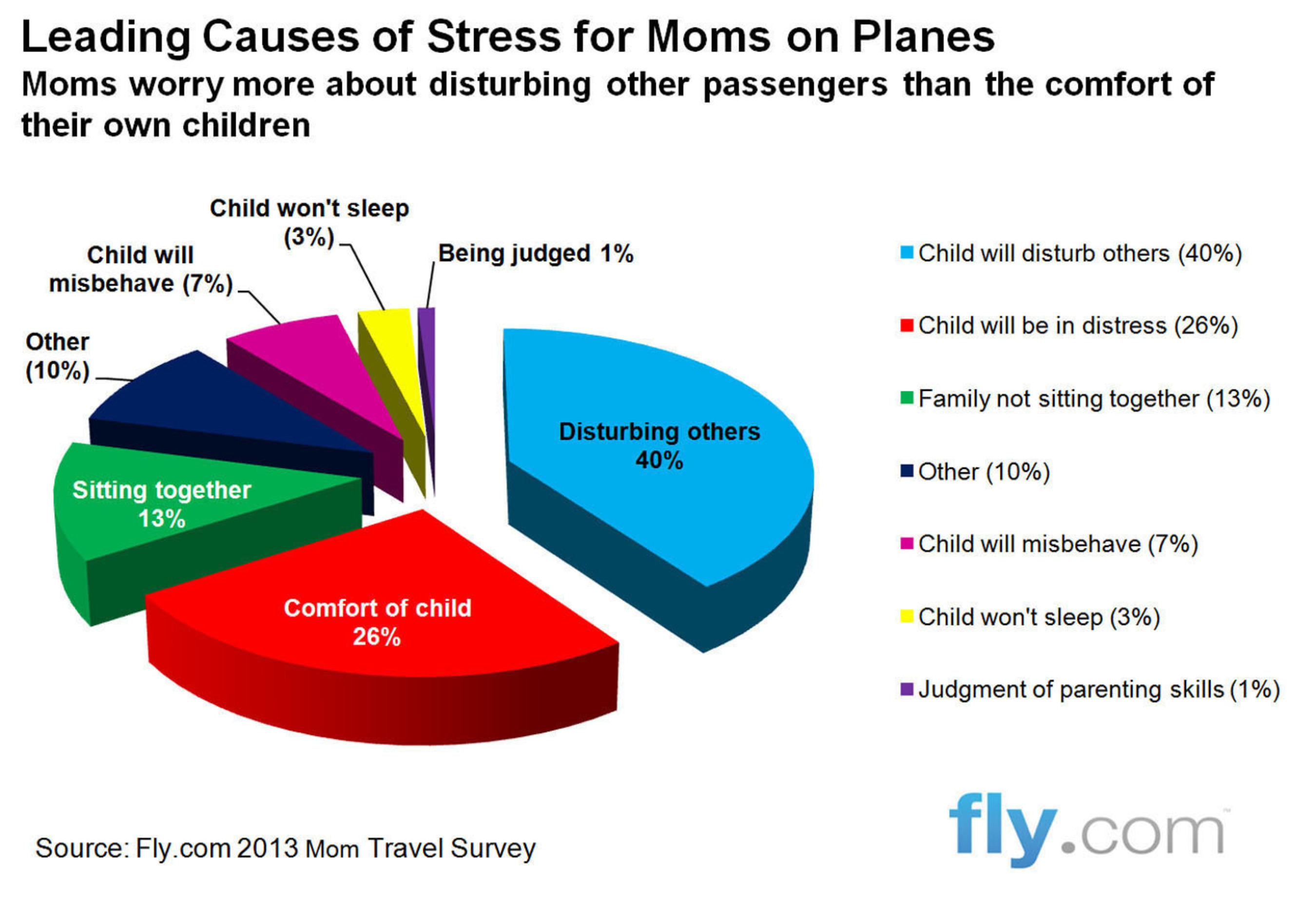 Moms worry more about disturbing other passengers on planes than the comfort of their own children.  (PRNewsFoto/Fly.com)