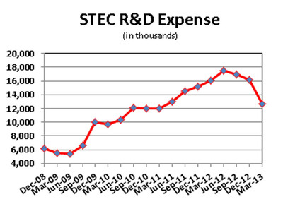 STEC R&D Expense.  (PRNewsFoto/Balch Hill Partners, L.P.)