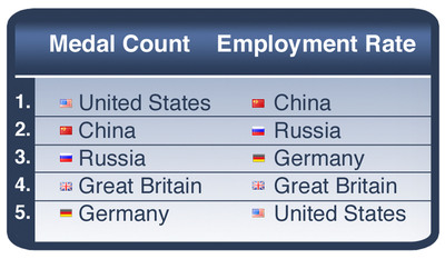 A RiseSmart analysis of unemployment data for the top five medal winners shows that the U.S. lags behind its chief athletic rivals.  The U.S. Olympic Team finished the 2012 Olympic Games with 104 medals, besting its rivals from China, which had 87, Russia (with 82), Great Britain (65), and Germany (44). However, when it comes to unemployment, a ranking among those nations leaves the U.S. in last place. The U.S. unemployment rate of 8.3 percent lags behind those of China (4.1 %), Russia (5.4%), Germany (6.8%), and Great Britain (8.1%), according to an analysis of data from Trading Economics.  (PRNewsFoto/RiseSmart)