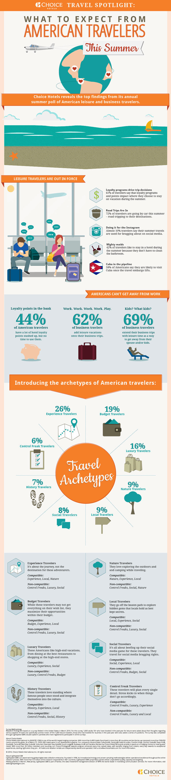 2016 Choice Hotels Travel Survey
