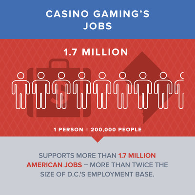 Casino gaming supports 1.7 million jobs - twice the size of D.C.'s employment base. (PRNewsFoto/American Gaming Association)