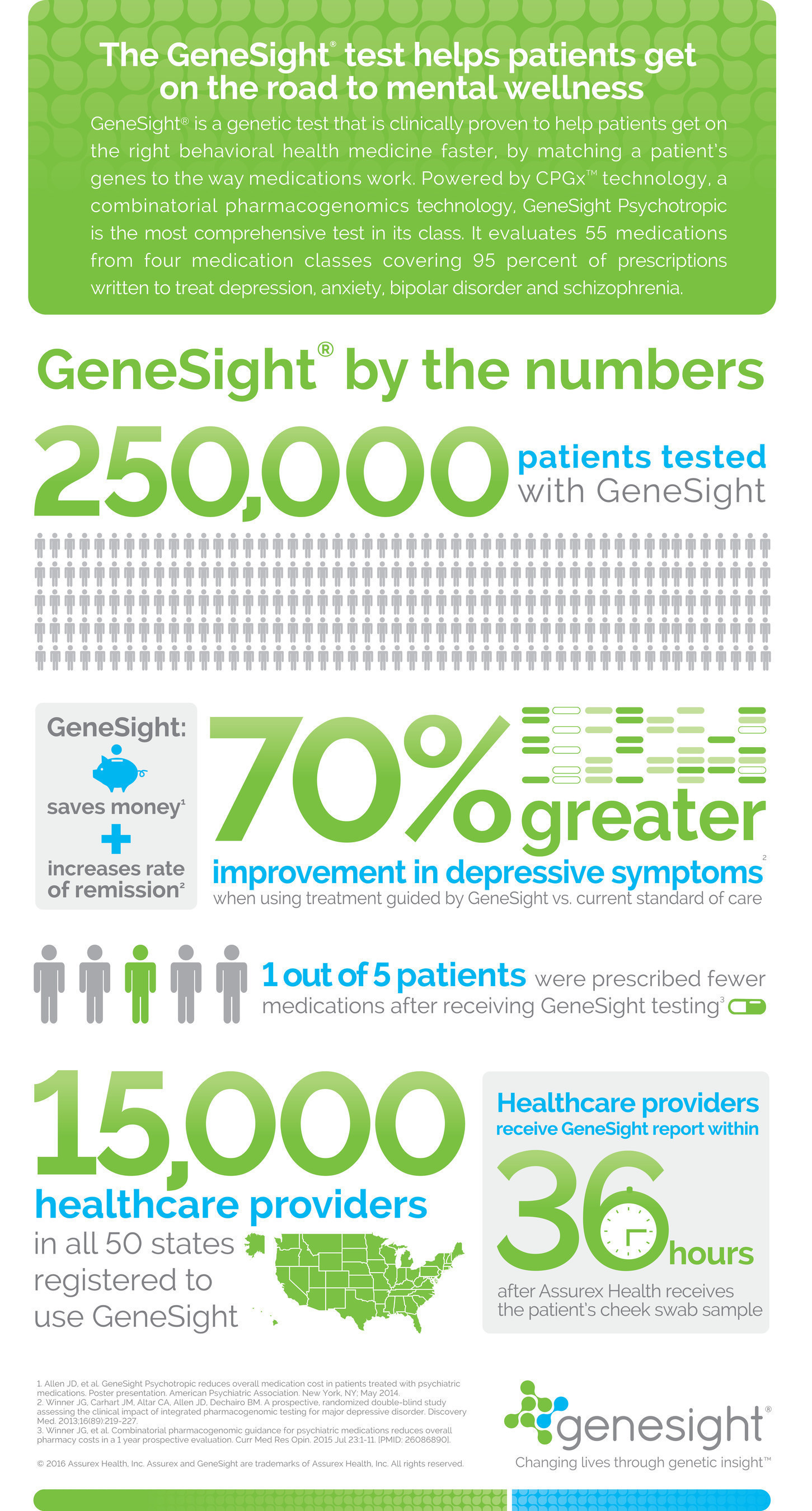 GeneSight(R) by the numbers