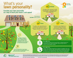 TruGreen infographic: consider your lawn personality as way to boost curb appeal.  (PRNewsFoto/TruGreen)