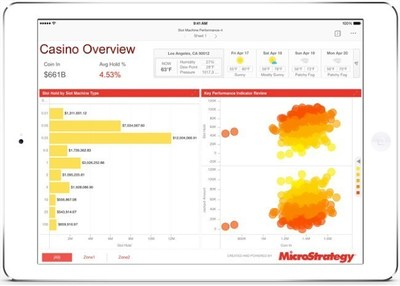 MicroStrategy 10.1: Data Discovery with Enhanced Interactive Options