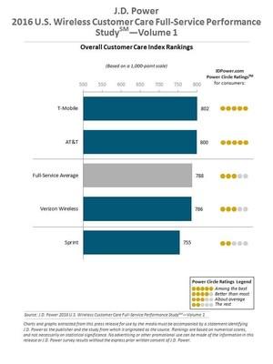 2016 Wireless Care Vol1 Full Service Rank Chart
