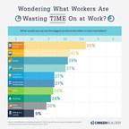 CareerBuilder Survey Reveals Top Productivity Killers