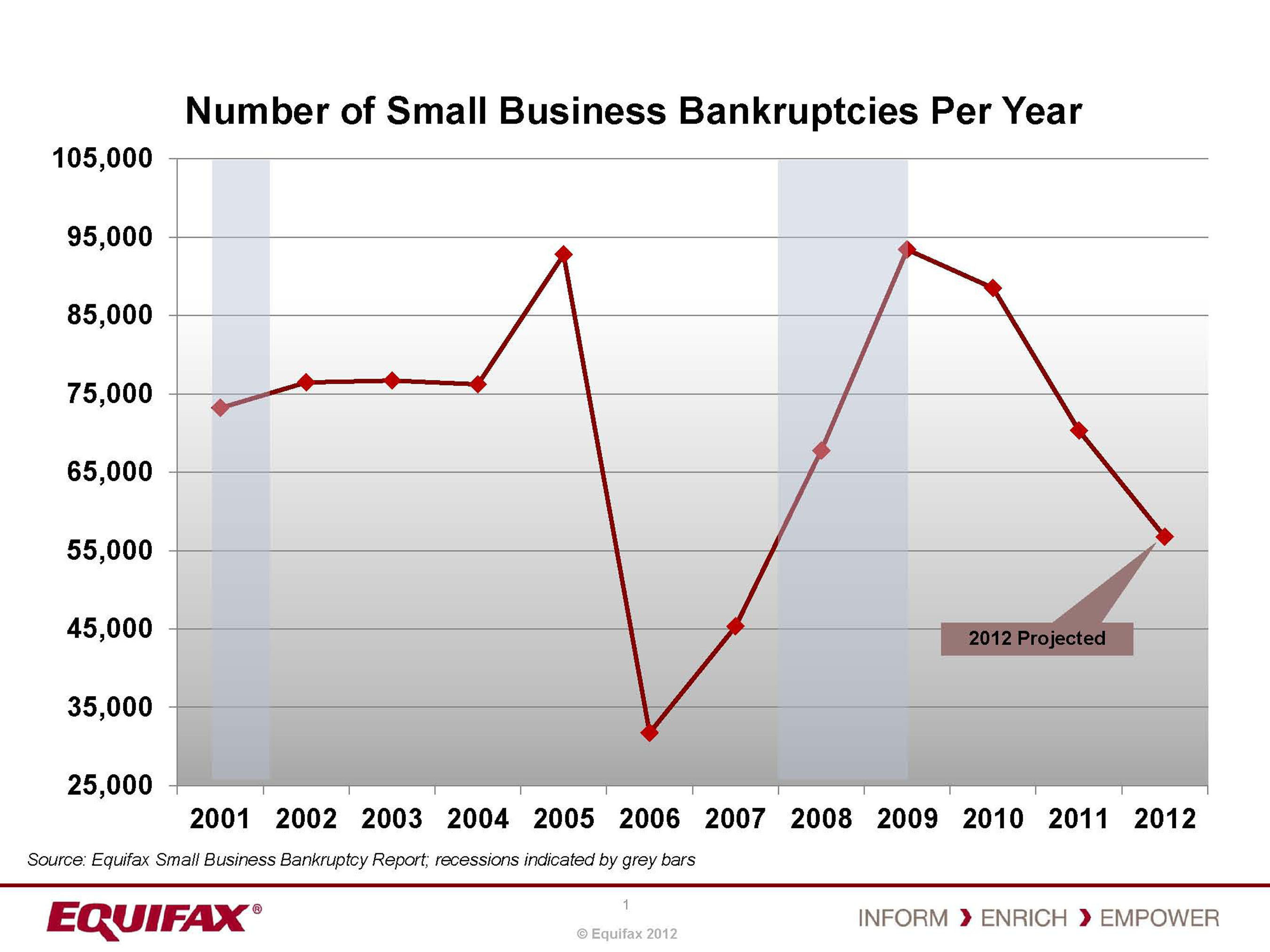 """The shrinking number of small business bankruptcies is not surprising,"" says Crews Cutts, Equifax's Chief Economist.  (PRNewsFoto/Equifax)"