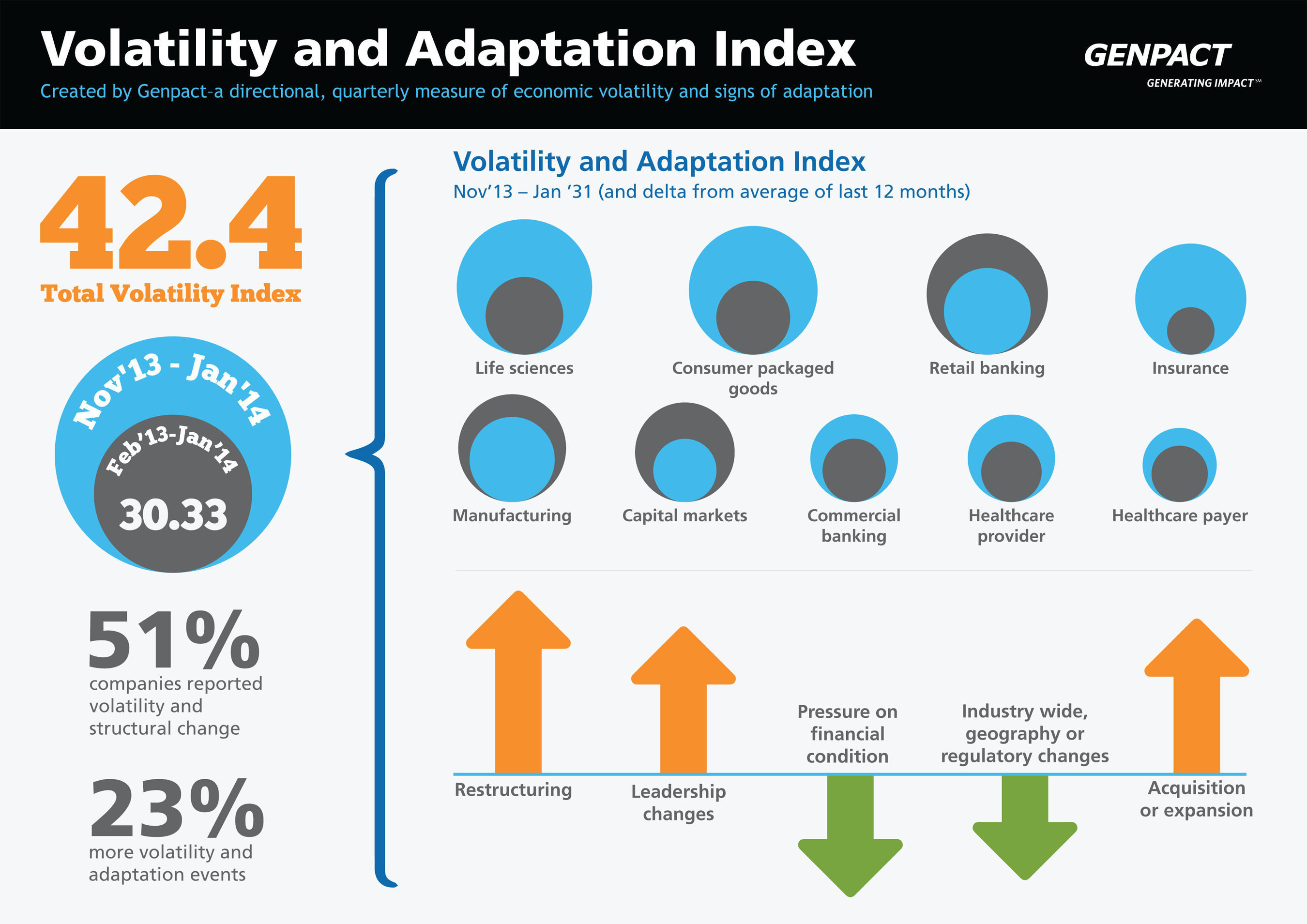 Genpact's Global Business Volatility and Adaptation Index Has Risen, Driven by Acquisitions,