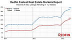 Redfin Fastest Real Estate Markets Report, Percent of New Listings Pending in 1-2 Weeks.  (PRNewsFoto/Redfin Corporation)