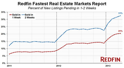 Redfin Ranks the Fastest-Moving Real Estate Markets in the Country; California's Silicon Valley Tops the List