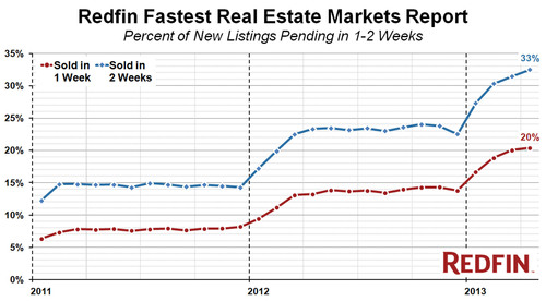 Redfin Ranks the Fastest-Moving Real Estate Markets in the Country; California's Silicon Valley