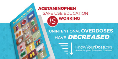 The Acetaminophen Awareness Coalition highlights research showing that progress is being made to increase safe use of acetaminophen.