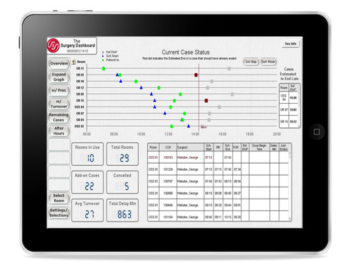 Surgical Information Systems Delivers New Mobile Perioperative Dashboard